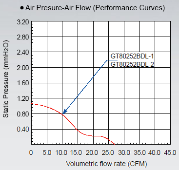 График зависимости производительности от создаваемого давления для вентилятора GlacialTech SilentBlade GT80252BDL-1