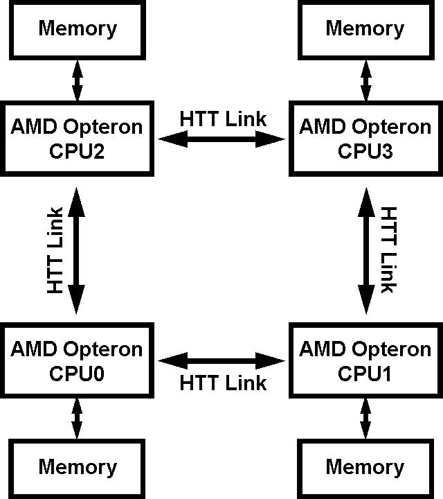 """Итак, что мы имеем: каждый контроллер памяти наделен собственной оперативной памятью (более  """"дешевые """" варианты, с..."""