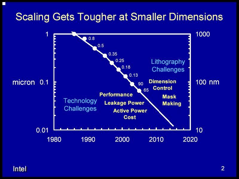 IDF 2004 Russia: 65nm Process Technology – Nearest Future ...