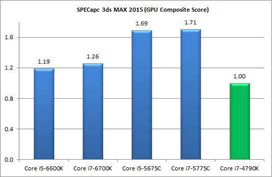 Драйвера для Процессора Intel Core I5