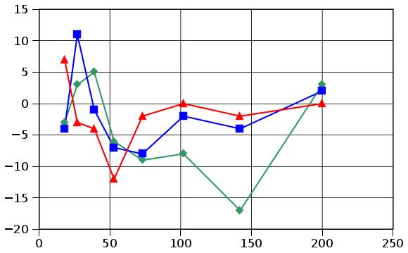Хроматических аберраций, заложенный в программу RawTherapee,