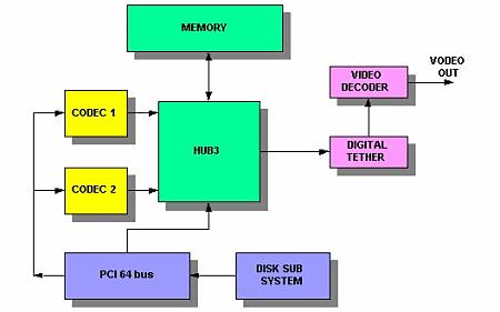 """Схема работы монтажной системы с архитектурой  """"Memory Centric """" ."""