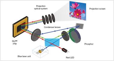 Несколько слов об устройстве оптической системы проектора, тем более, что именно в ней и кроется главная его изюминка.