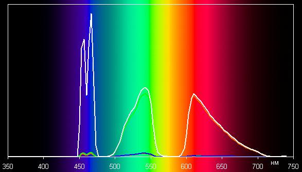Проектор Epson EH-LS10000, спектры