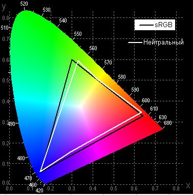 Проектор Epson EH-TW5350, цветовой охват