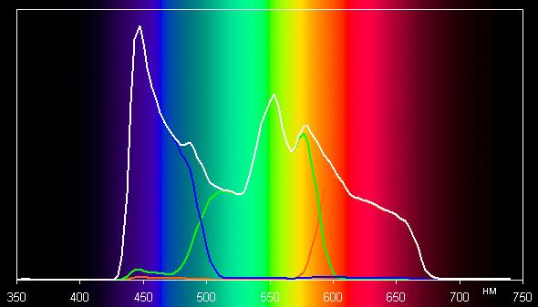 Проектор Epson EH-TW5350, спектры