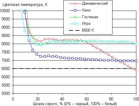 Проектор Epson EH-TW550, цветовая температура