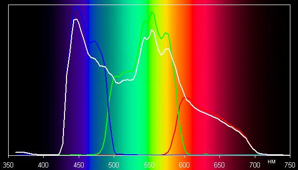 Проектор Epson EH-TW5900, спектры