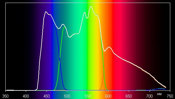 Проектор Epson EH-TW9300, спектры