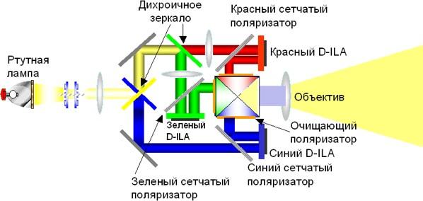 Технология D-ILA