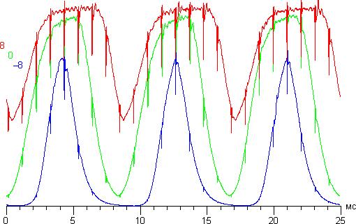 Проектор JVC DLA-X95RBE, зависимости яркости от времени при различных значениях Устр перек наводок