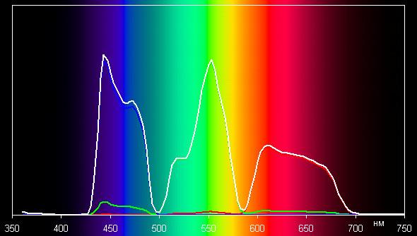 Проектор JVC DLA-X95RBE, спектры