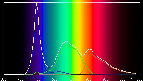 ЖК-телевизор Loewe One 40, спектр