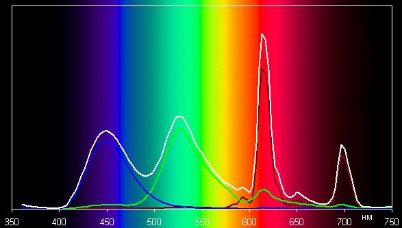 Плазменный телевизор Panasonic VIERA TX-PR50VT50, спектр