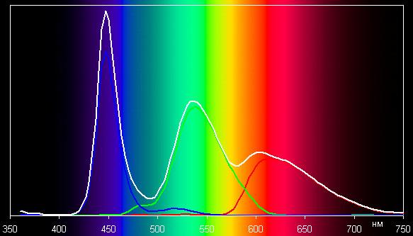 ЖК-телевизор Philips 40PFL6606H/12, спектр