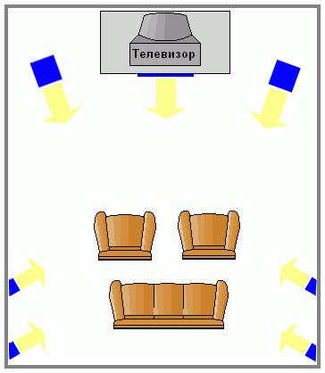 правильное расположение акустики для домашнего кинотеатра по референсной схеме для нескольких человек.