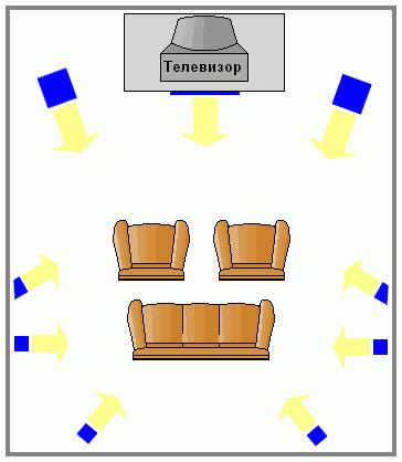 расположение акустики для домашнего кинотеатра 7.1 по референсной схеме для нескольких человек.
