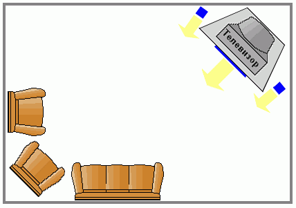 Правила расположения акустики в комнате.