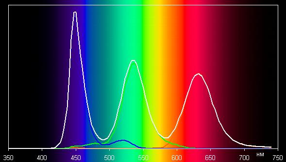 ЖК-телевизор Samsung UE55KS8000U, спектр