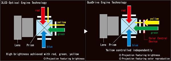 Мультимедийный LCD-проектор