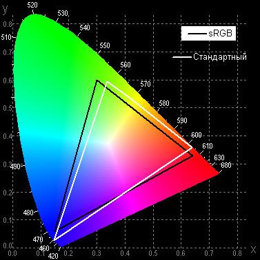 DLP-проектор ViewSonic LS830, цветовой охват