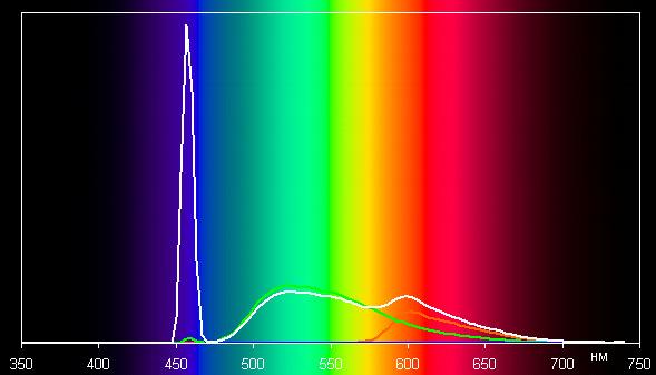 DLP-проектор ViewSonic LS830, спектр