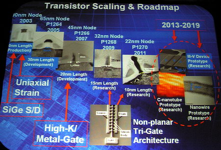 Research Insider: 'Scaling Challenges of Multi-Gate Transistors'
