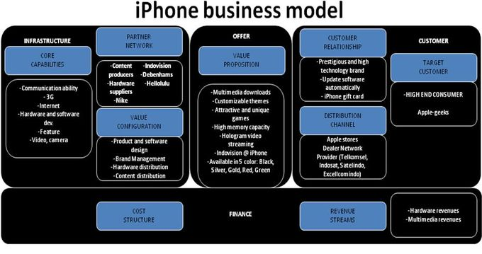apple financial structure