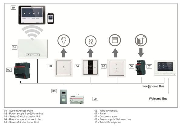 Подключение панели ABB free@home