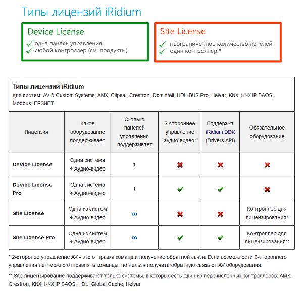 iRidium - лицензирование