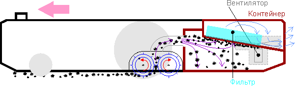 робот-пылесос iRobot Roomba 980, схема сбора мусора