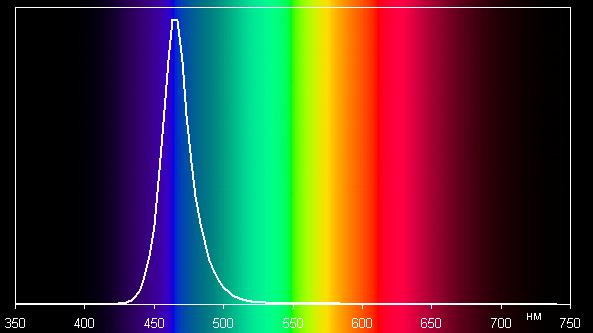 Синий, спектр