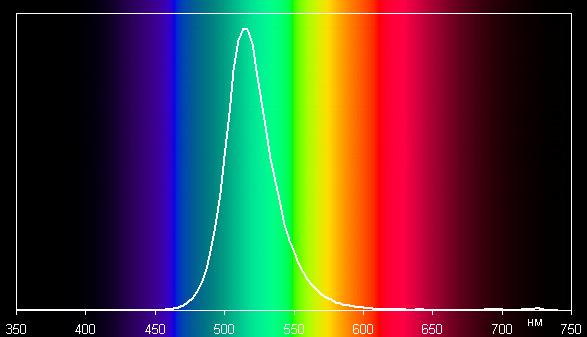 Зеленый, спектр