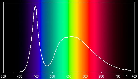 Белый свет, спектр