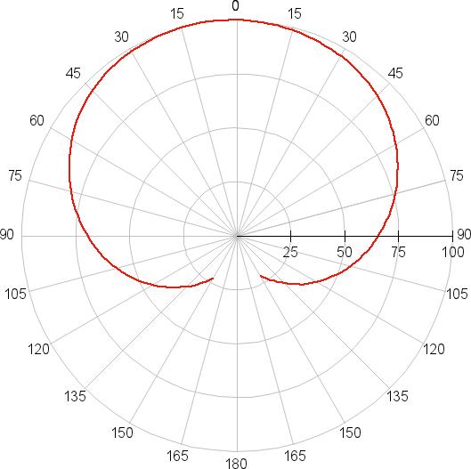 Lexman 12-A60 E27/30 R, диаграмма направленности