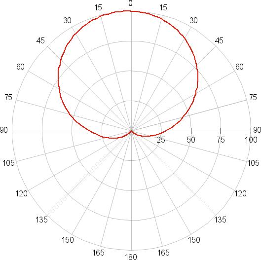 Osram Led Star Classic A 100, диаграмма направленности