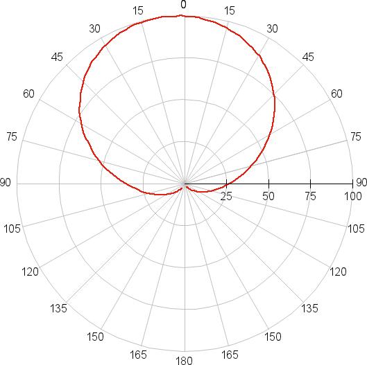 Philips (8718696481868), диаграмма направленности