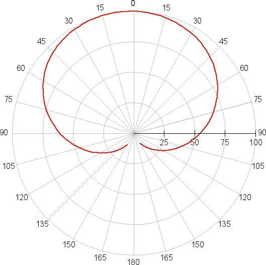 Supra SL-LED-PR-A60-13W/3000/E27, диаграмма направленности