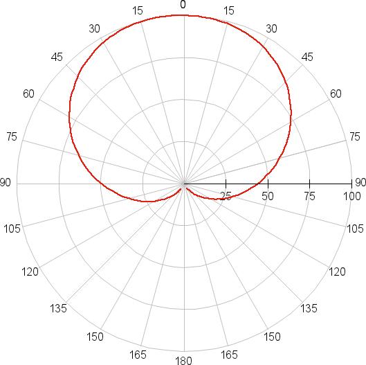 Supra SL-LED-PR-A65-15W/3000/E27, диаграмма направленности
