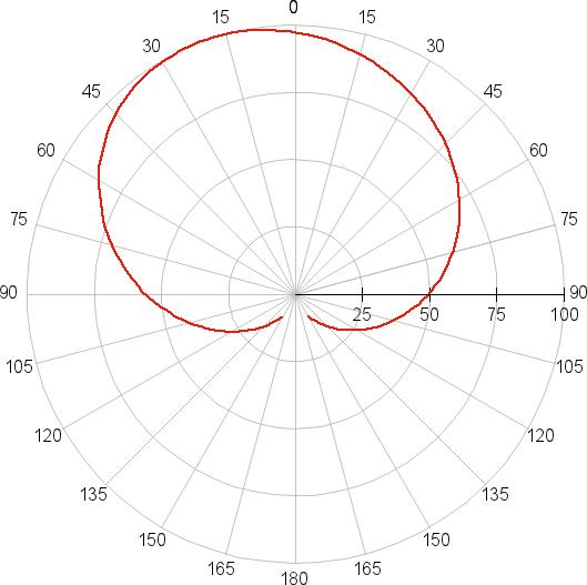 Wolta 25Y60BL12E27, диаграмма направленности