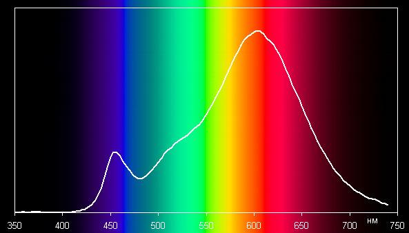 Lexman 12-A60 E27/30 R, спектр