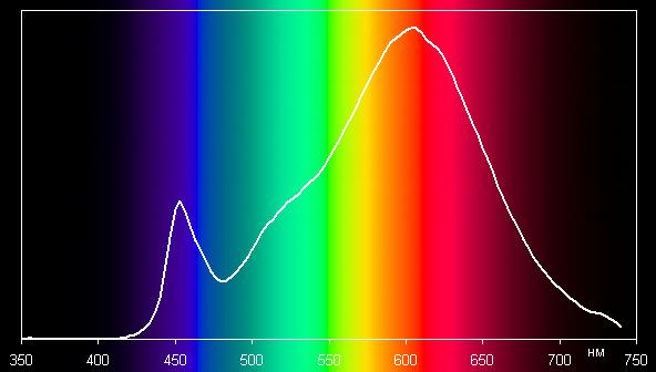 Philips (8718696481868), спектр
