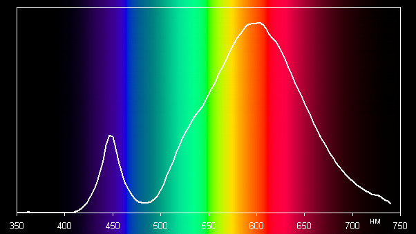 Supra SL-LED-PR-A60-13W/3000/E27, спектр