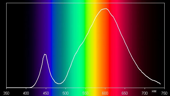 Supra SL-LED-PR-A65-15W/3000/E27, спектр