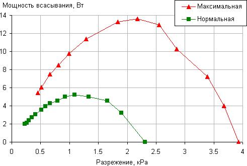 Пылесос Polaris PVCS 0418, зависимость мощности всасывания от создаваемого разрежения