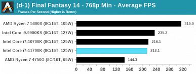 Полноценный тест восьмиядерного флагмана Intel Core i7-11700K. 125 Вт превратились в 291 Вт, а производительность все равно не дотягивает до Ryzen 7
