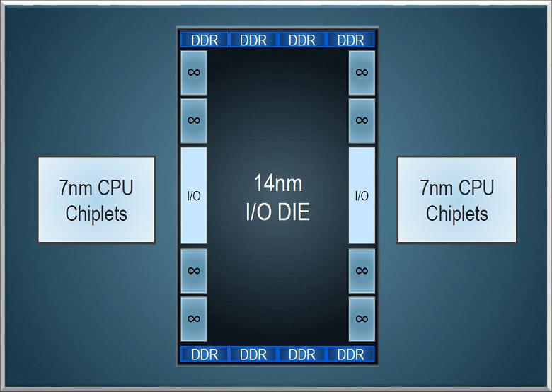 AMD-Zen-2-EPYC-ROME-CPUs_large.png