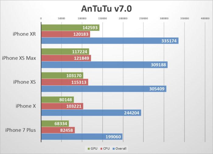 iphone-xr-benchmarks-antutu-100778914-la