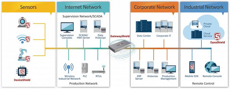 ForceShield GatewayShield защищает промышленный интернета вещей от злоумышленников
