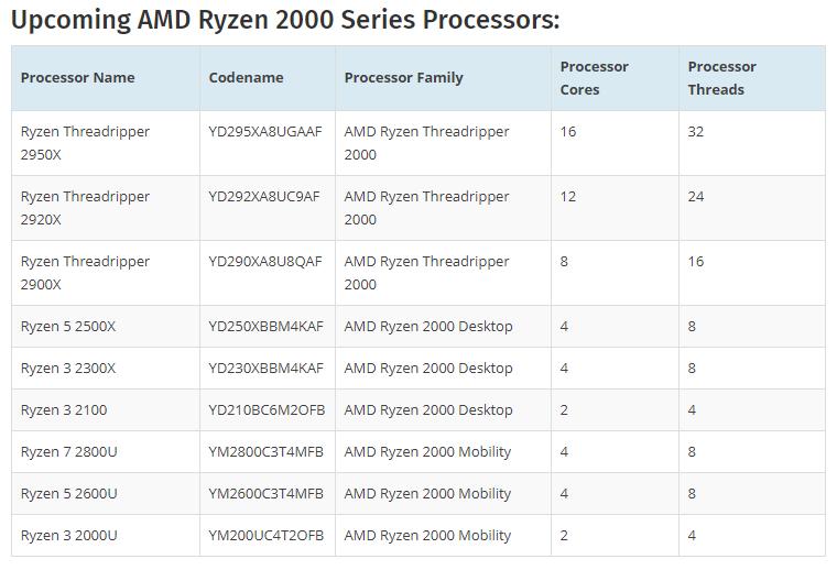AMD готовит первый двухъядерный процессор в семействе Ryzen